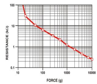 Datasheet Ic Logic Often Used moreover Force Sensor Resistance Fsr Sensor Characteristic Curve Clarification in addition IC 7474 further Dc circuits also Motion Detector Alarm. on sensor datasheet