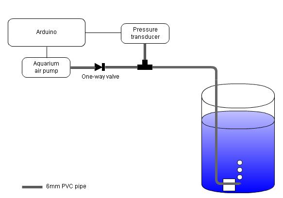 Water Pressure Sensors Mysensors Forum