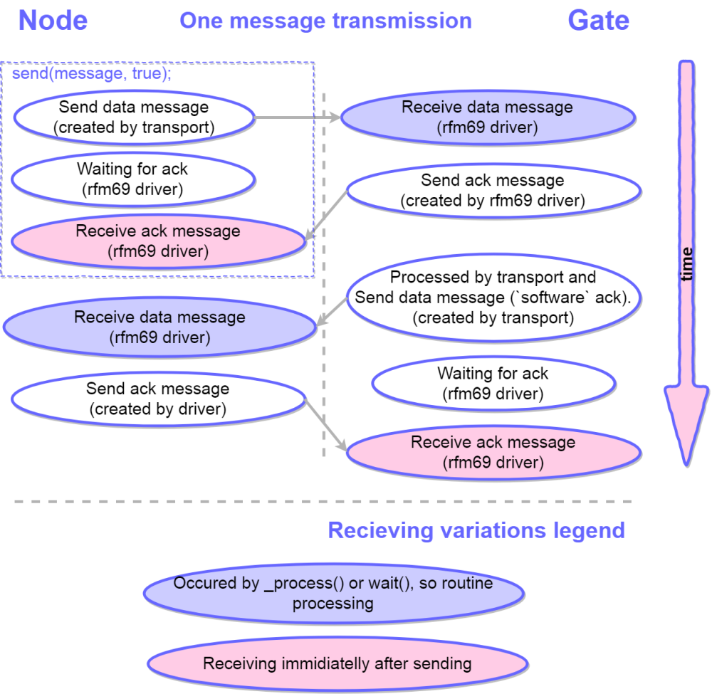 0_1531061319581_OneMessageDiagram.png