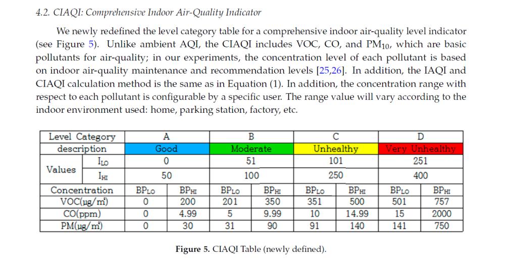Air quality node | MySensors Forum