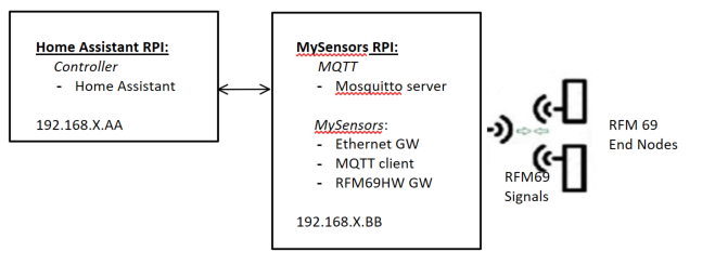 RPI Gateway: Connect to Controller and MQTT broker with