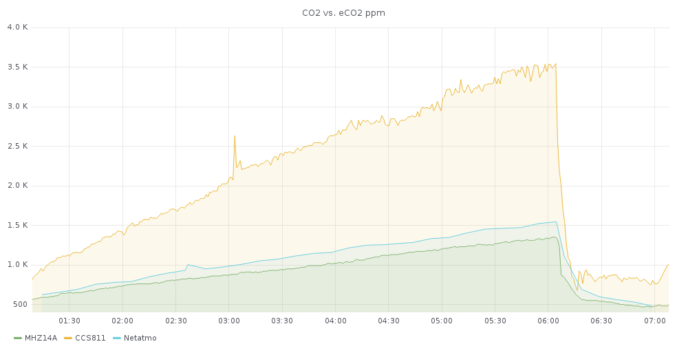 0_1554786685400_co2-sensor-comparison.png