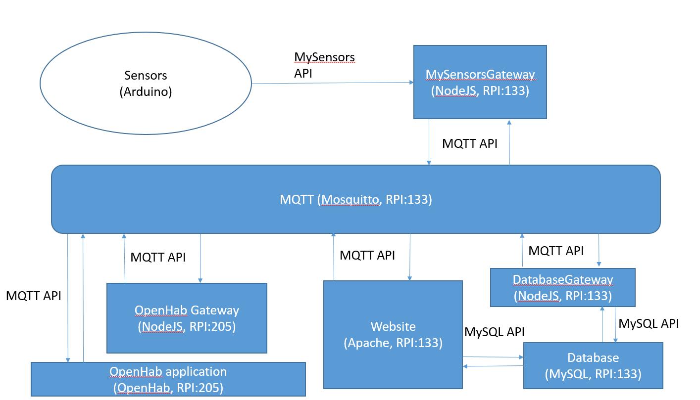 MQTT: Can somebody explain Gateway to a beginner