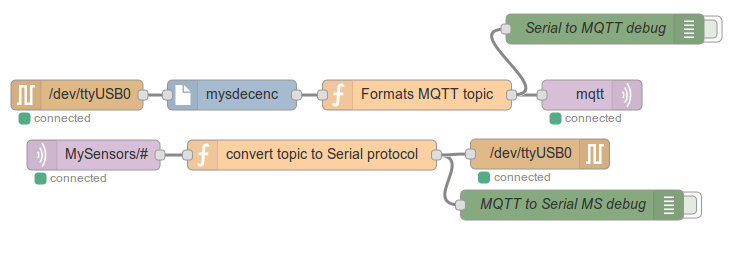 mysensors to mqtt.png